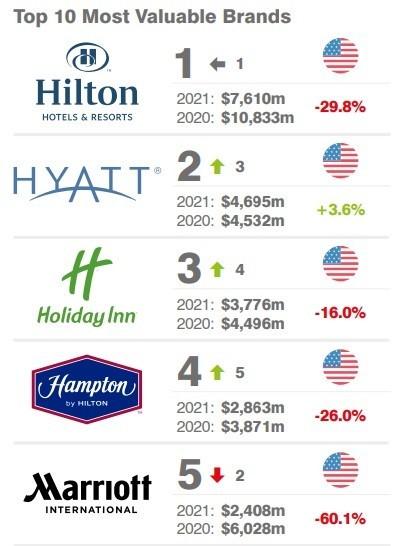 Dünyanın en değerli otel markaları açıklandı