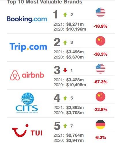 İşte dünyanın en değerli seyahat markaları